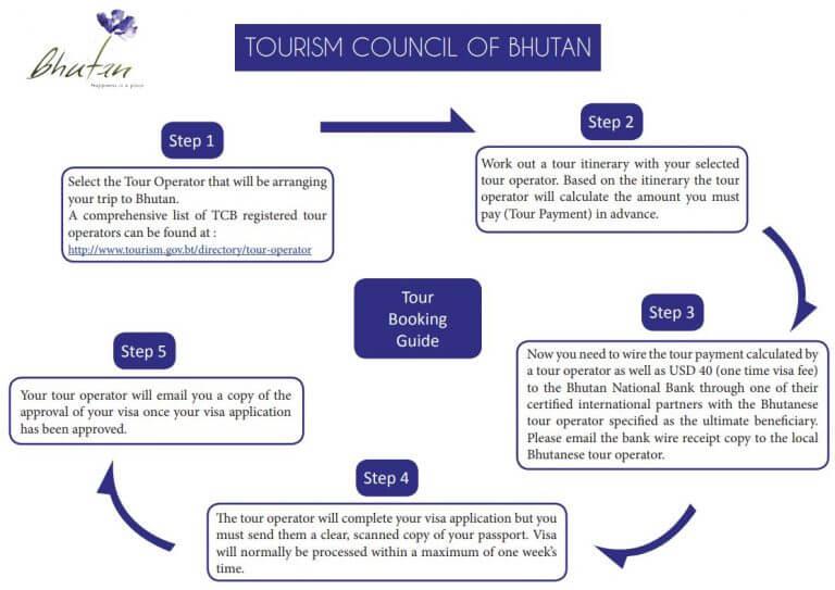 Bhutan-Tour-booking-guide